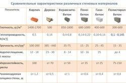 Характеристика різних стінових матеріалів