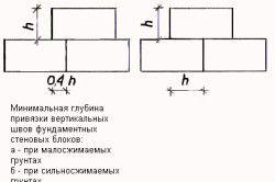 Міцність конструкції блоків