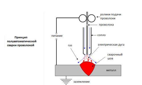 Схема напівавтоматичного зварювання дротом без газу