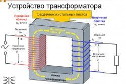 пристрій трансформатора