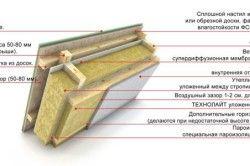 Схема утеплювача для будинку мінеральною ватою