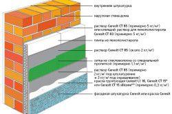 Схема утеплювача будинку пінопластом
