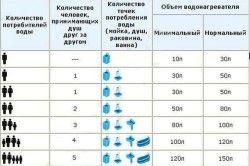 Вибір обсягу водонагрівача