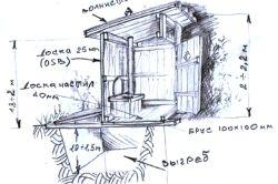 Схема розташування вигрібної ями.