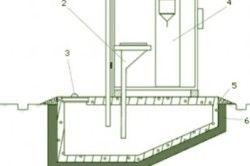 Схема туалету з вигрібною ямою.