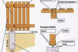 Схема пристрою деревяного паркану з паркану