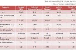 Порівняльна таблиця характеристик сайдінга різних виробників