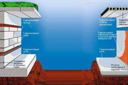 Схема застосування рідкого скла