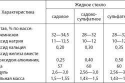 Таблиця характеристик рідкого скла