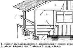 Схема прибудови веранди до цегляного будинку
