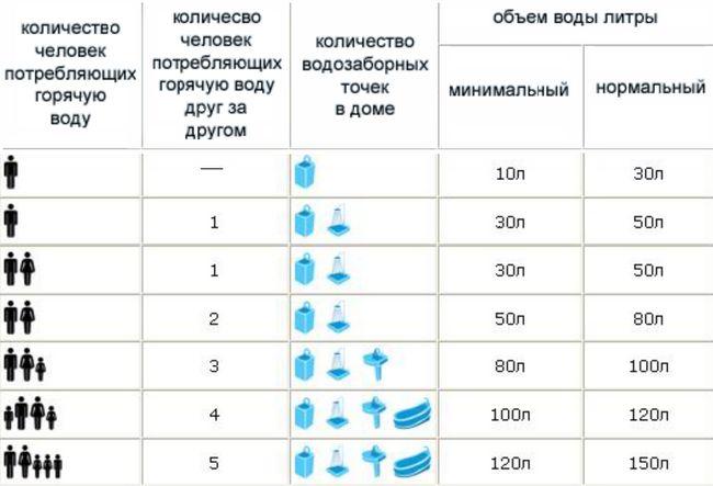 Схема проточних водонагрівачів