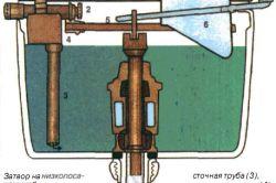 Фото - Внутрішній устрій зливного бака