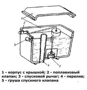 Конструкція зливного бачка