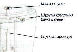 Пристрій унітазу із зливним бачком