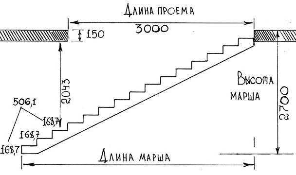 Схема розрахунку сходинок