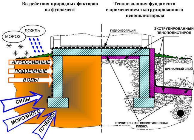 Фото - Внутрішня і зовнішня теплоізоляція фундаменту
