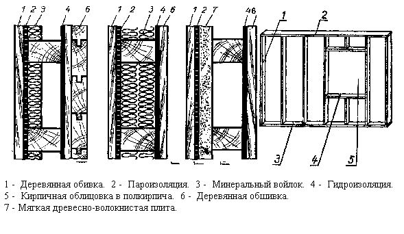 Схема обробки стін каркасної лазні