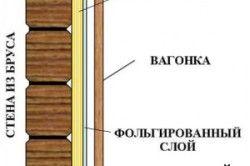 Схема обробки стіни вагонкою
