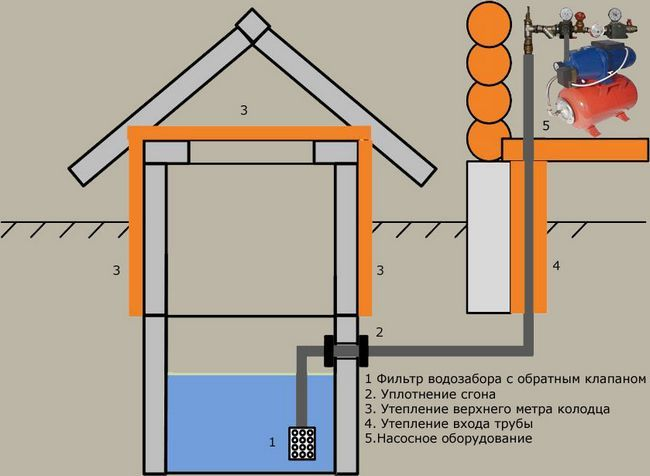 Фото - Водні споруди індивідуальних будинків