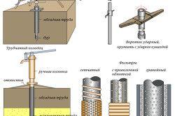 Схема буріння свердловини для колодязя.