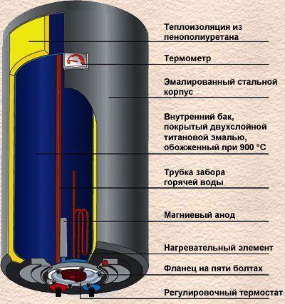 Електрична схема підключення бойлера.