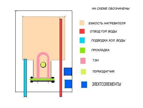 Схема саморобної водонагрівача.