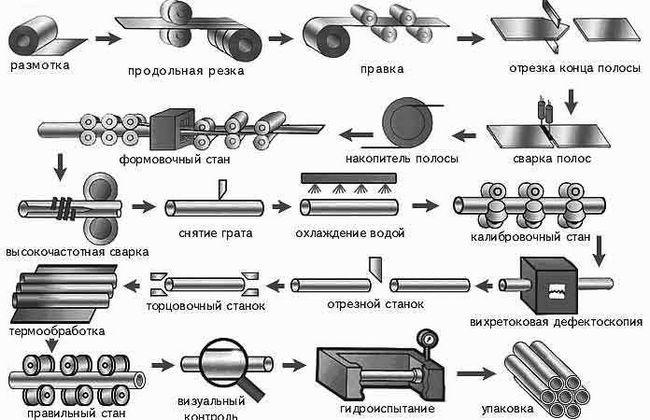 Схема виробництва оцинкованих труб