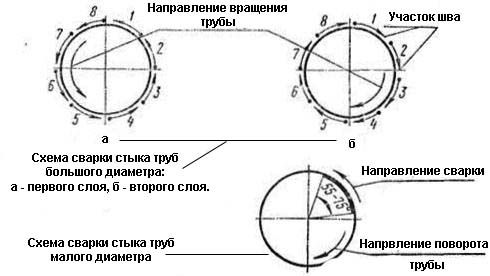 Схема зварювання оцинкованих труб