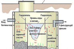 Фото - Водопостачання і каналізація в приватному будинку