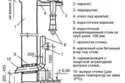 Схема пристрою внутрішнього водостоку