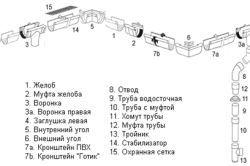 Фото - Водостоки та сливи даху, їх монтаж і установка