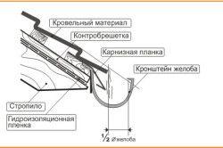 Схема кріплення жолоба