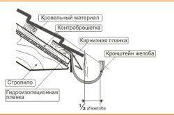 Схема розташування ринви
