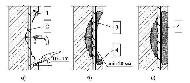 Схема ремонту дефектів бетону з оголенням арматури: а - дефект бетону з оголенням арматури (1 - будівельна конструкція, 2 - арматура) - б - видалення зруйнованого бетону, нанесення на арматуру захисного шару (3 - опалубка, 4 - ремонтний розчин) - в - відновлена ділянка конструкції (4 - ремонтний розчин).