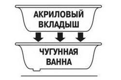 Схема вставки акрилового вкладиша на чавунну ванну