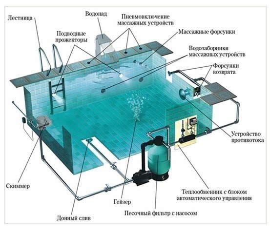 Фото - Зведення басейну на дачі своїми руками