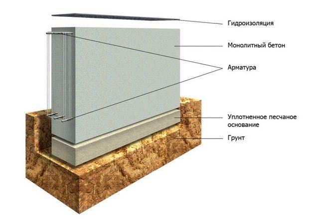 Фото - Зведення бутобетонного стрічкового фундаменту