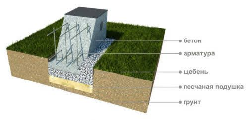 Фото - Зведення фундаменту з каменю своїми руками