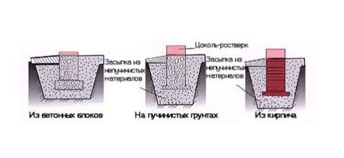 Фото - Зведення фундаменту на слабких грунтах