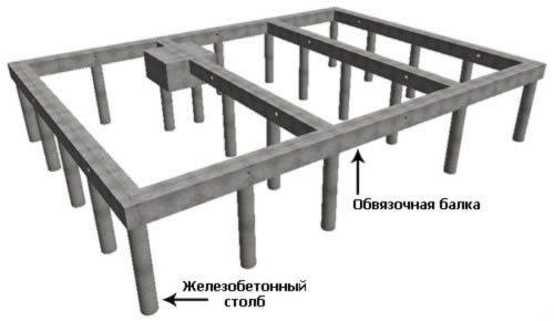 Фото - Зведення фундаменту на стовпах