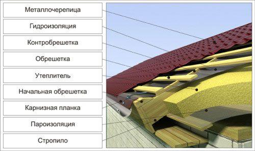 Фото - Зведення даху заміського будинку