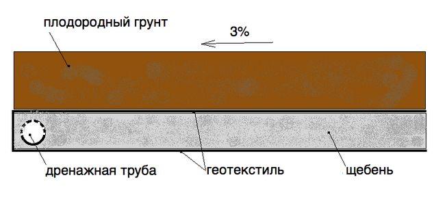 Фото - Зведення мелкозаглубленного стрічкового фундаменту своїми руками