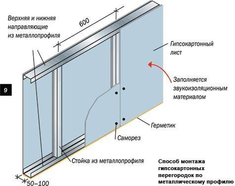 Фото - Зведення міжкімнатних перегородок з гіпсокартону