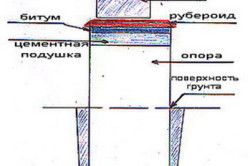 Схема стрічкового фундаменту для каркасної тераси