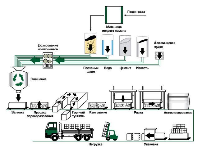 Технологія виробництва газобетону