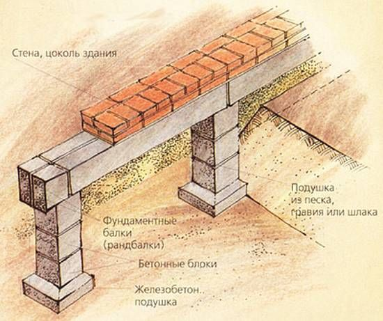 Фото - Зведення стовпчастого фундаменту
