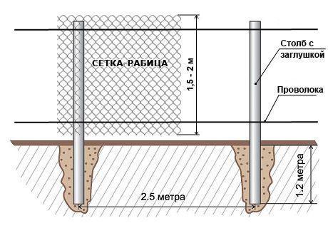 Фото - Зведення паркану з сітки-рабиці