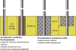 Фото - Зводимо фундамент під паркан з профнастилу