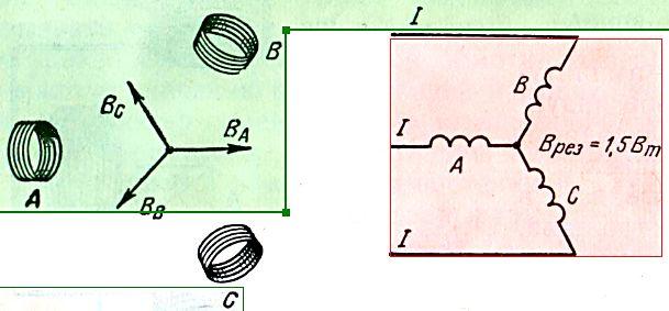 Порушення магнітного поля трифазного системою струмів