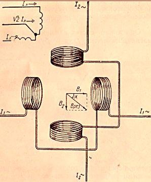 Порушення магнітного поля двома змінними струмами однакової частоти